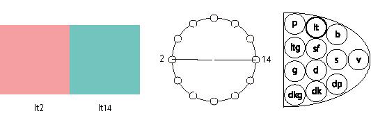 対称色相+同一トーン