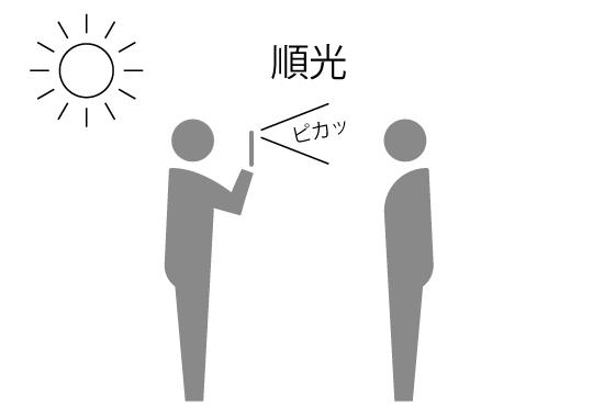 光の方向「順光」